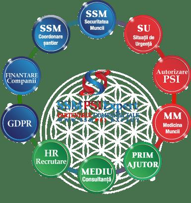 Protectia Muncii SSM - SU - PSI